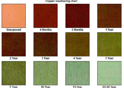 copper-weather-aging-chart-sps-metals