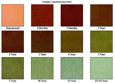 copper sheet metal aging chart minneapolis mn